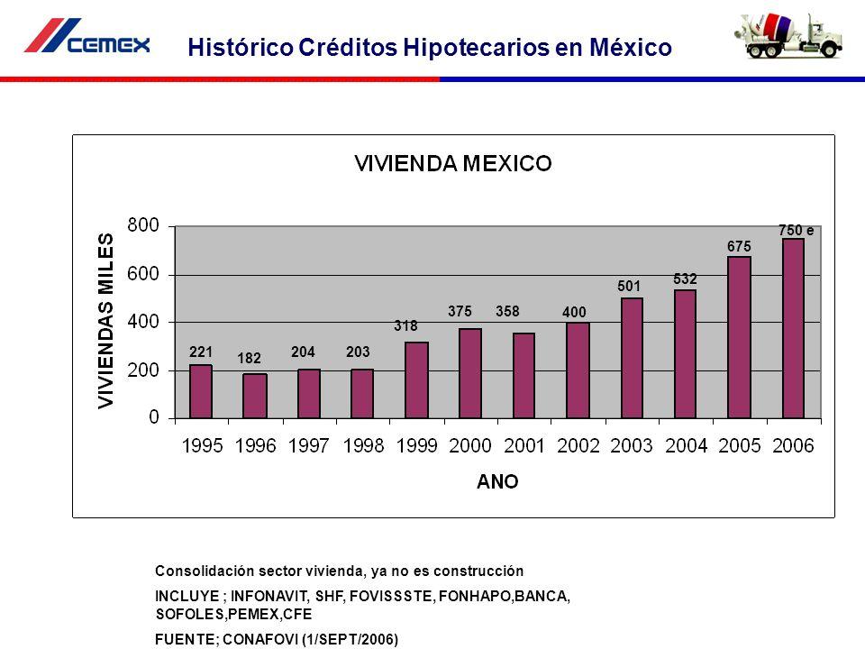 Histórico Créditos Hipotecarios en México