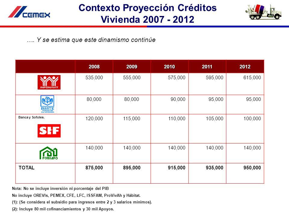 Contexto Proyección Créditos