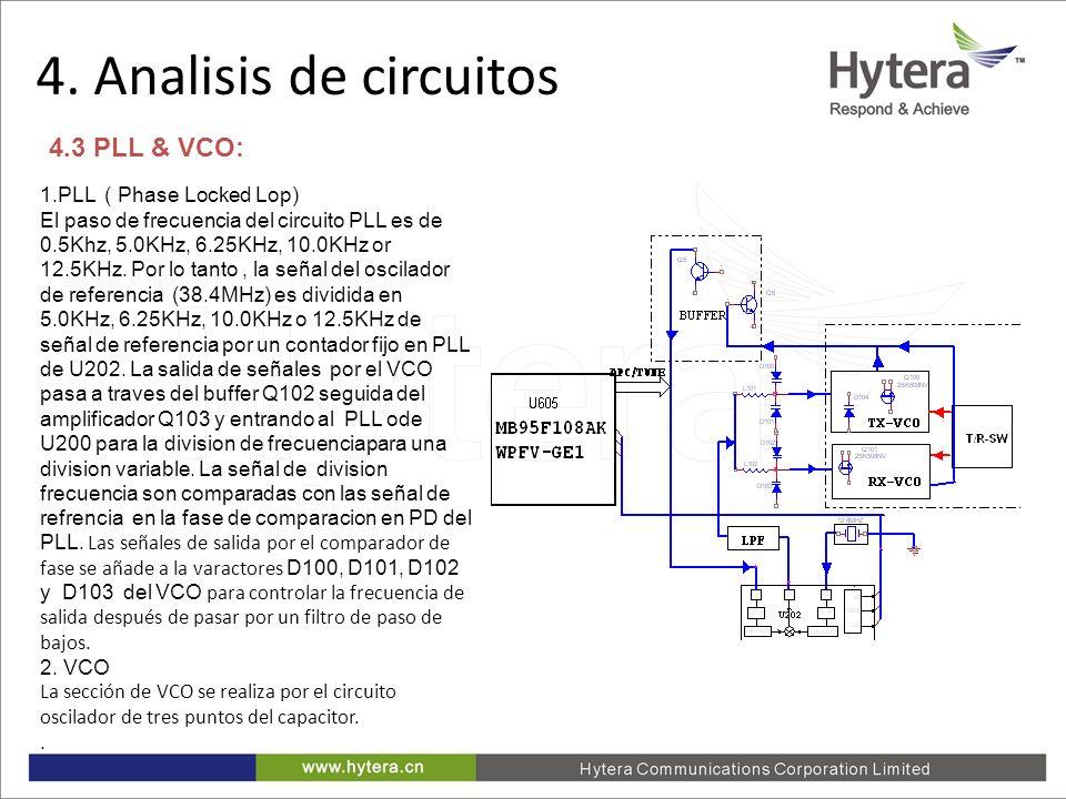 4. Analisis de circuitos 4.3 PLL & VCO: 1.PLL ( Phase Locked Lop)