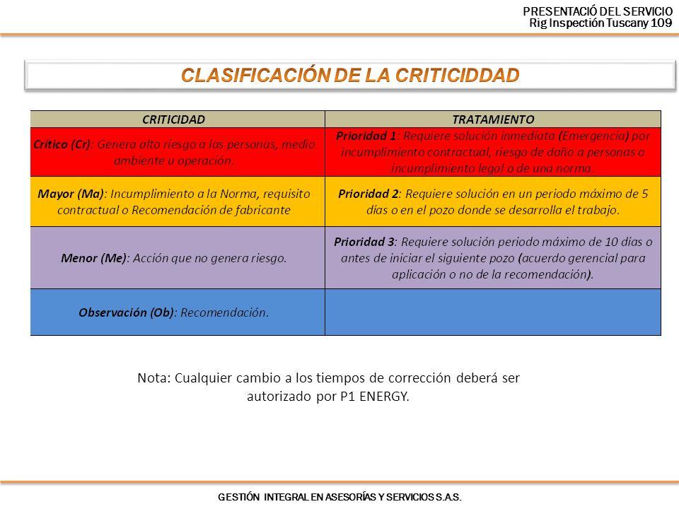 CLASIFICACIÓN DE LA CRITICIDDAD