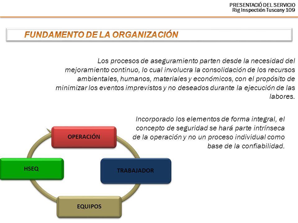 FUNDAMENTO DE LA ORGANIZACIÓN