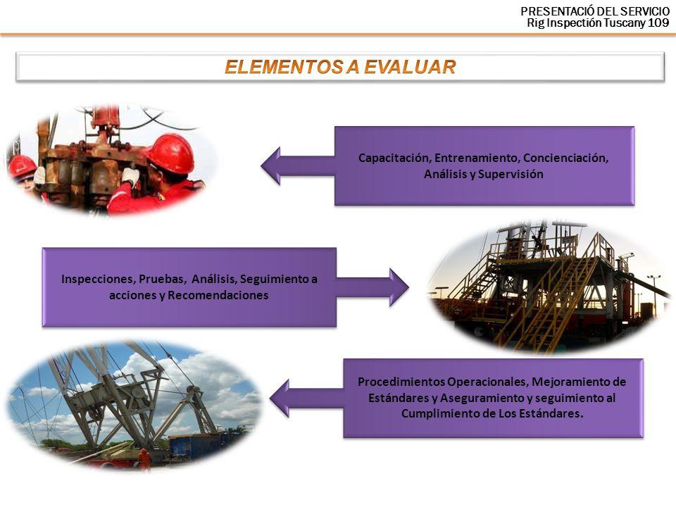 Capacitación, Entrenamiento, Concienciación, Análisis y Supervisión