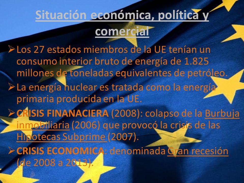 Situación económica, política y comercial
