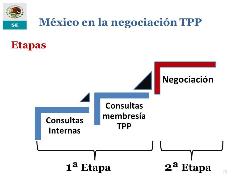 México en la negociación TPP