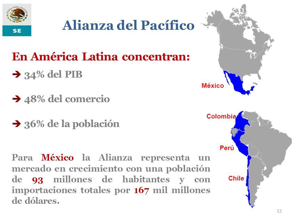 Alianza del Pacífico En América Latina concentran: 34% del PIB
