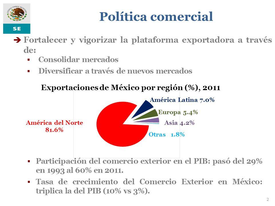 Exportaciones de México por región (%), 2011