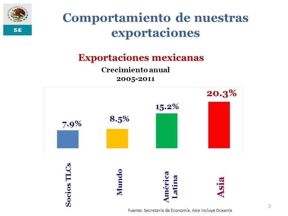 Comportamiento de nuestras exportaciones Exportaciones mexicanas