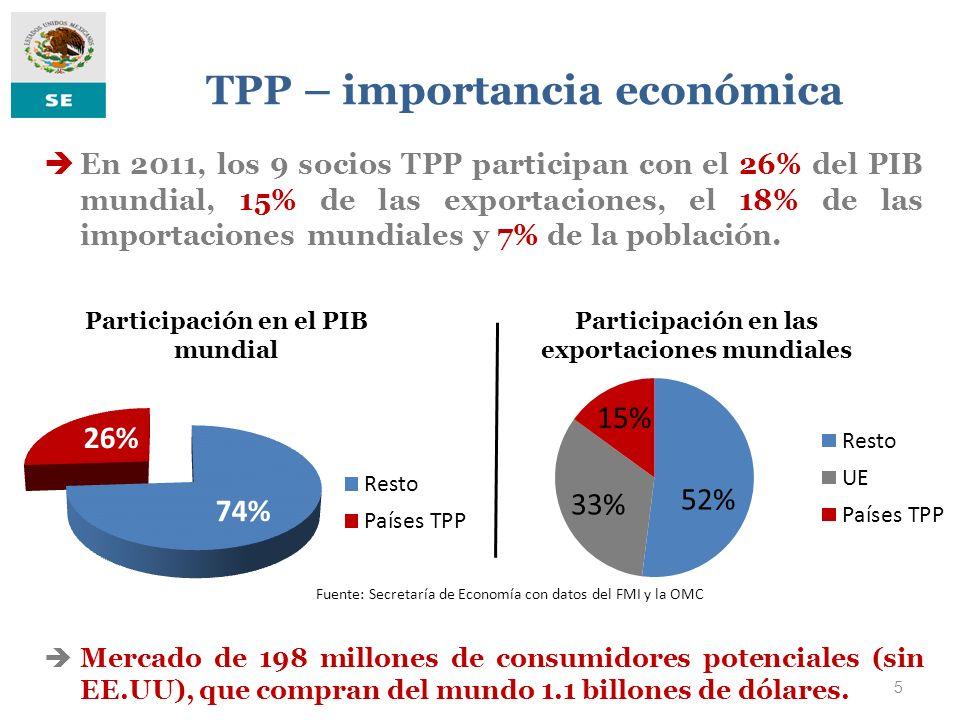 TPP – importancia económica