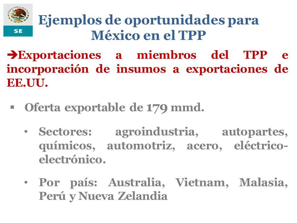 Ejemplos de oportunidades para México en el TPP