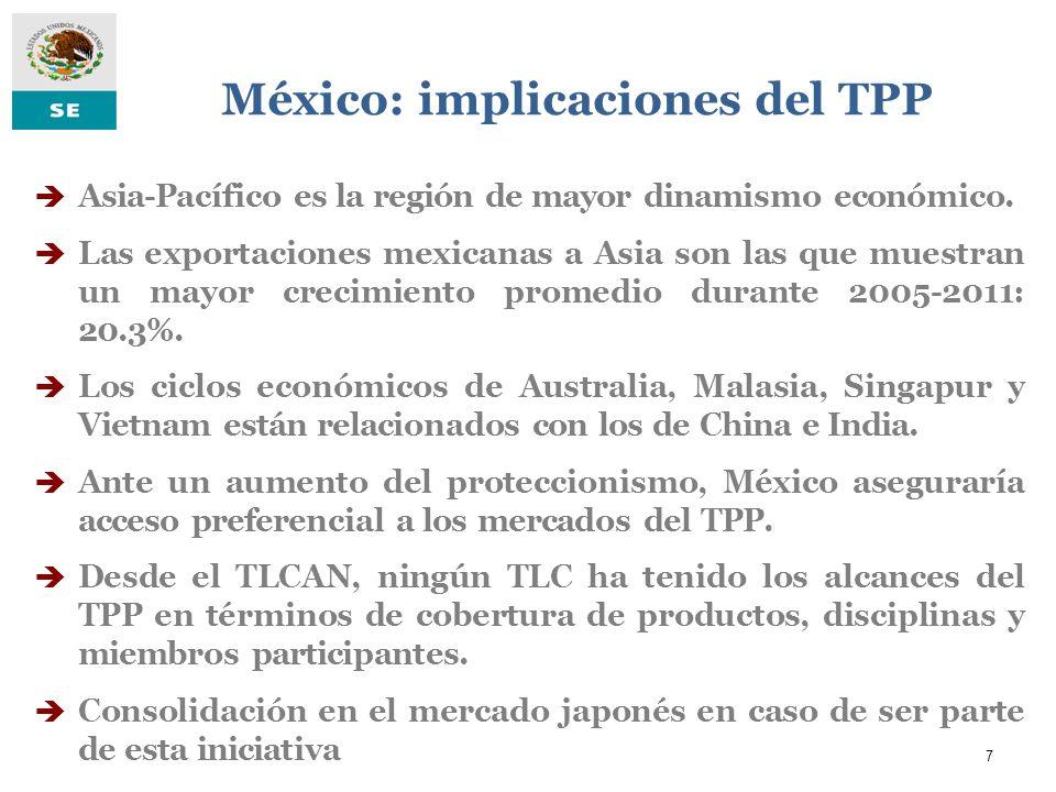 México: implicaciones del TPP