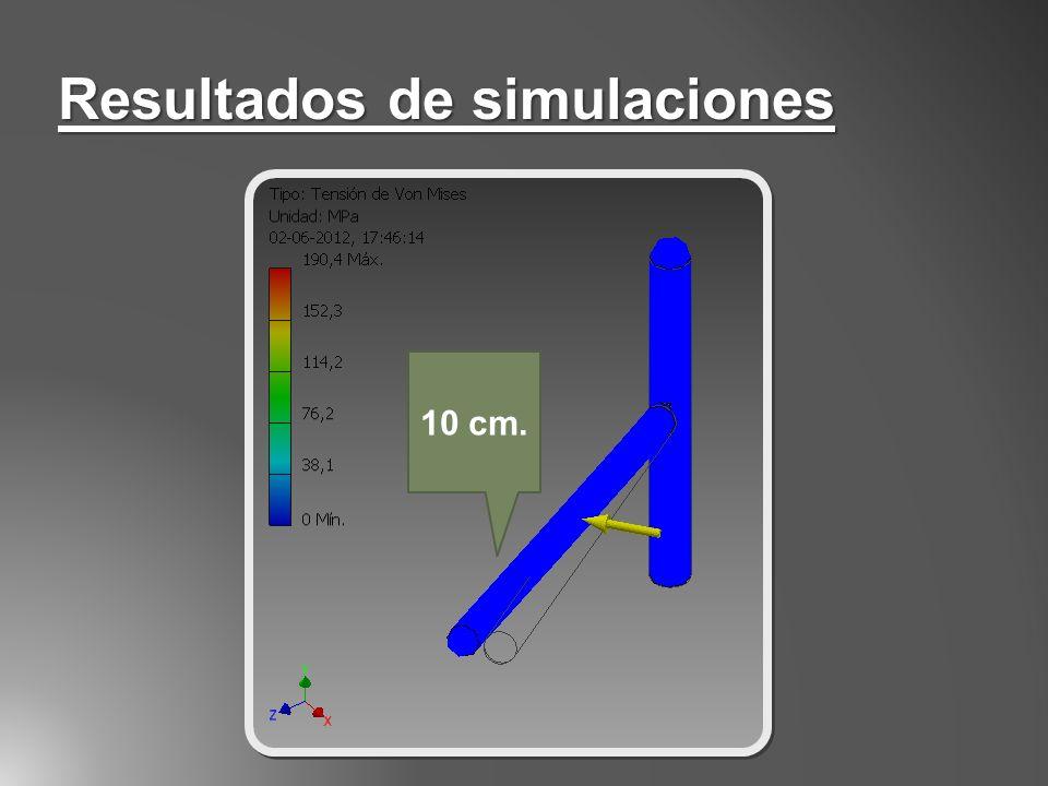 Resultados de simulaciones