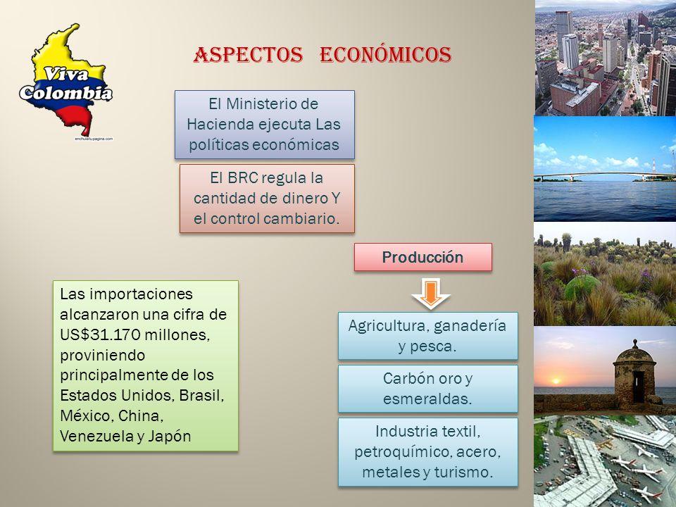 Aspectos Económicos El Ministerio de Hacienda ejecuta Las políticas económicas. El BRC regula la cantidad de dinero Y el control cambiario.
