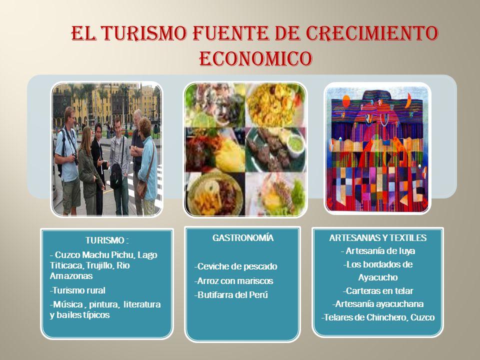 -Artesanía ayacuchana -Telares de Chinchero, Cuzco