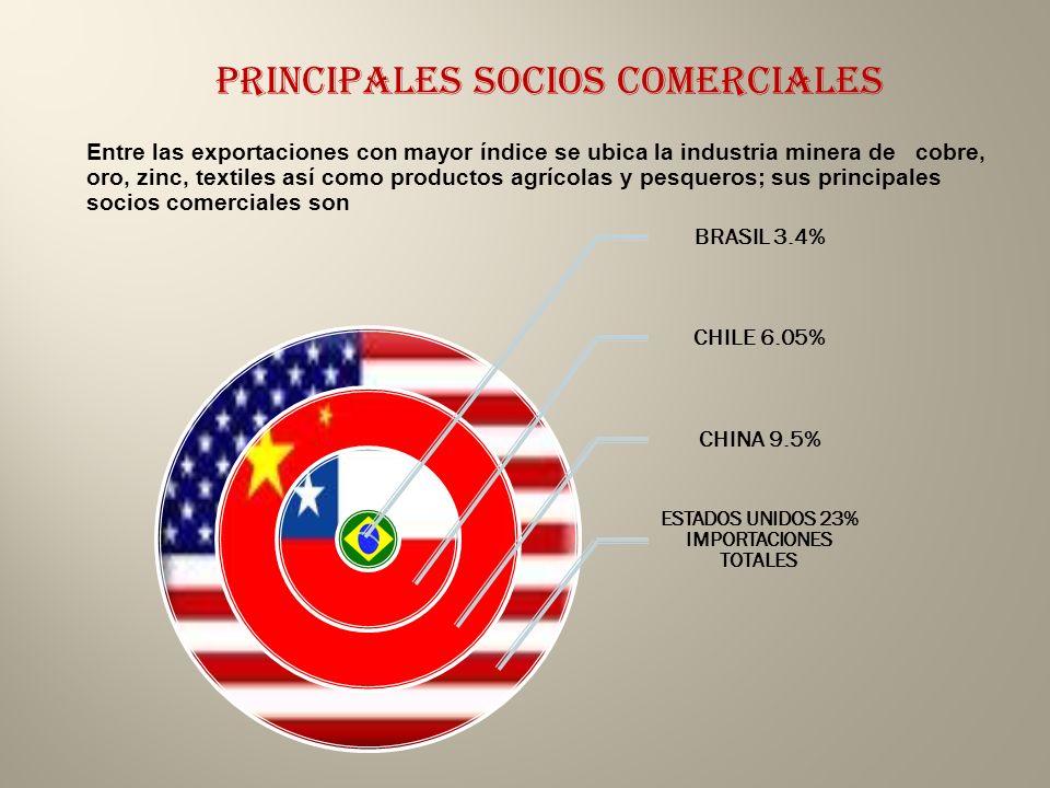 ESTADOS UNIDOS 23% IMPORTACIONES TOTALES
