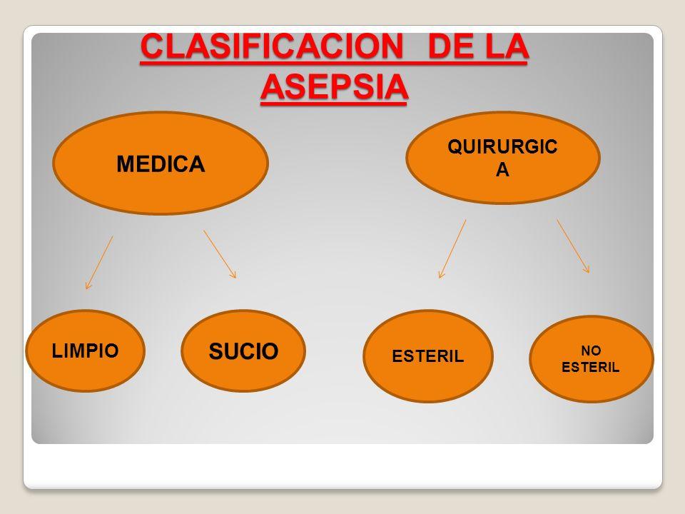 CLASIFICACION DE LA ASEPSIA