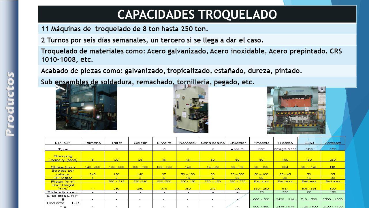 CAPACIDADES TROQUELADO
