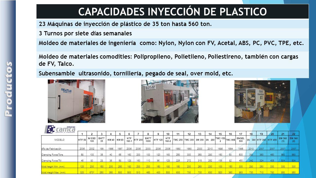 CAPACIDADES INYECCIÓN DE PLASTICO