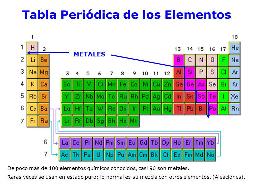 Tabla periodica clasificacion de los elementos metales choice image tabla periodica clasificacion de los elementos metales thank you for visiting flavorsomefo nowadays were excited to declare that we have discovered an urtaz Image collections