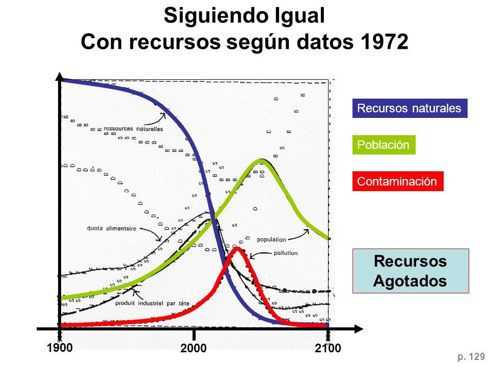 Siguiendo Igual Con recursos según datos 1972