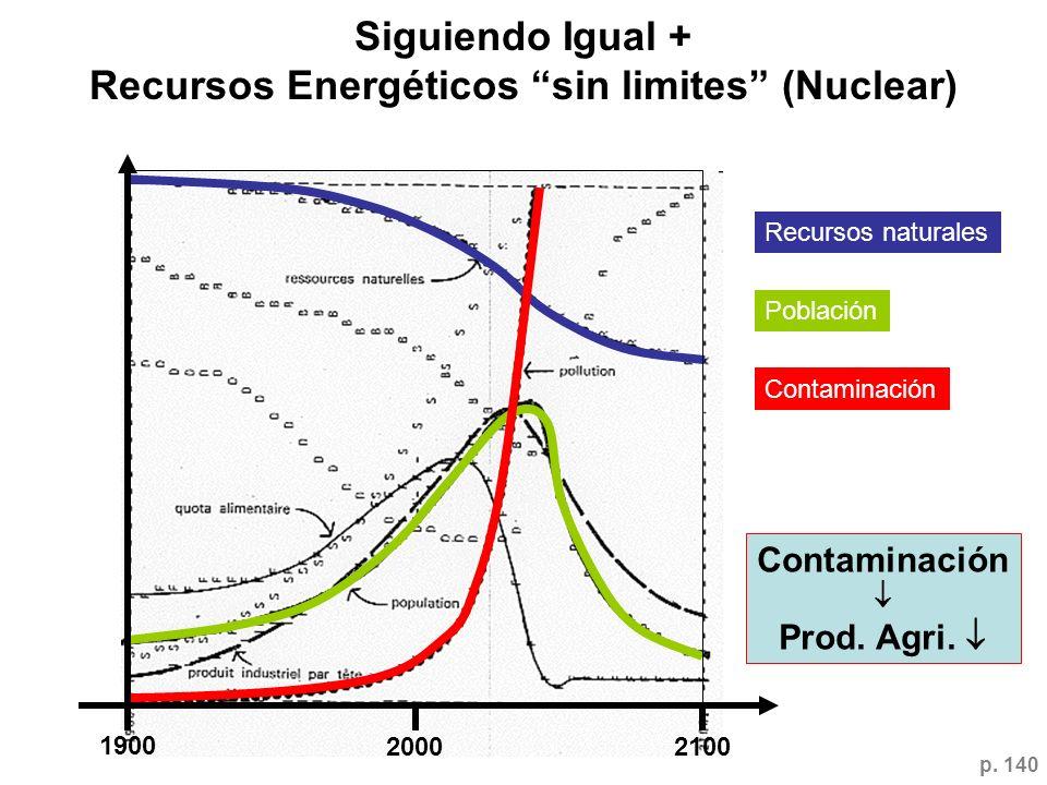 Siguiendo Igual + Recursos Energéticos sin limites (Nuclear)