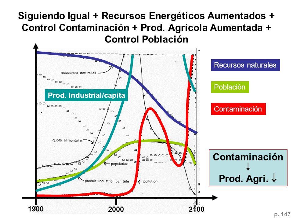 Siguiendo Igual + Recursos Energéticos Aumentados + Control Contaminación + Prod. Agrícola Aumentada + Control Población