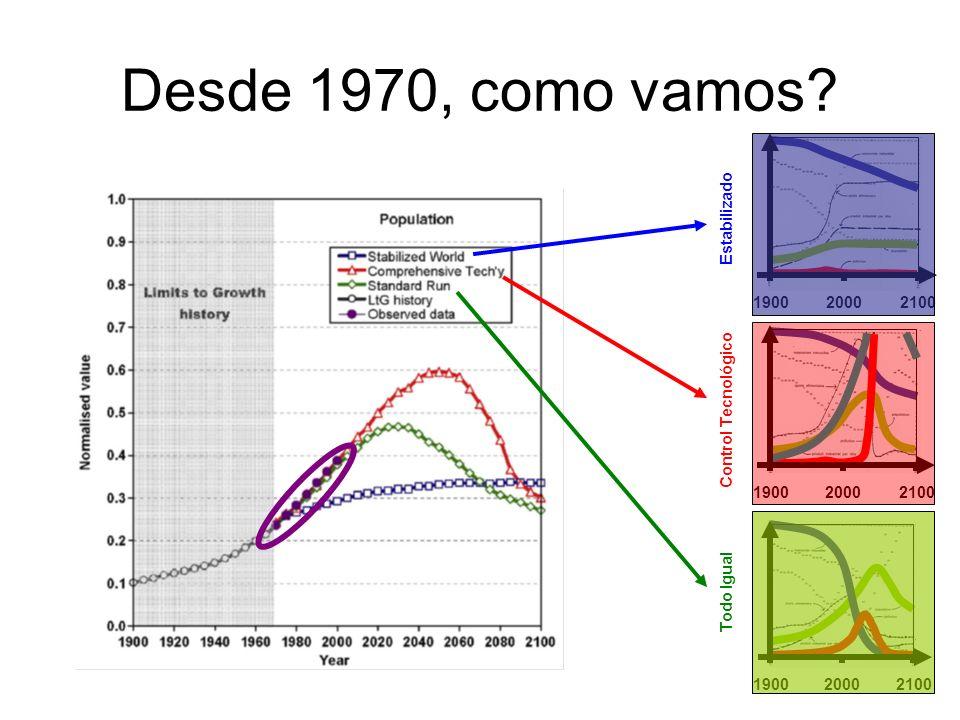 Desde 1970, como vamos 1900 2000 2100 Todo Igual Control Tecnológico