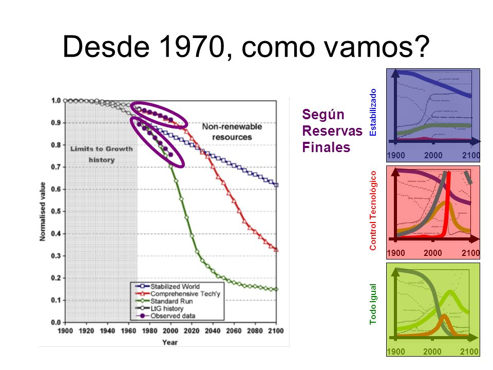 Desde 1970, como vamos Según Reservas Finales 1900 2000 2100