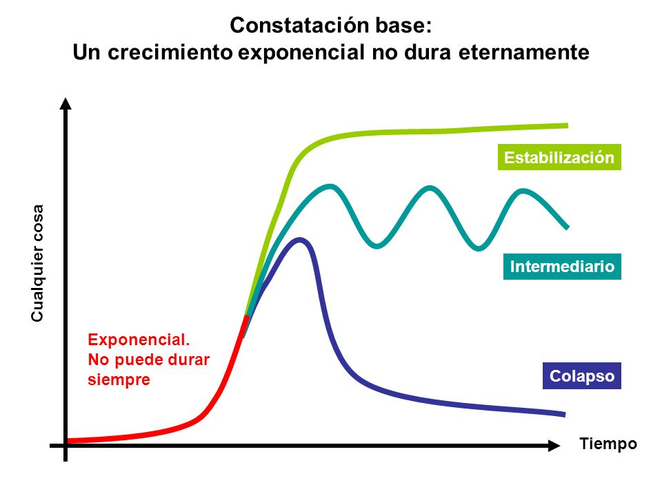 Constatación base: Un crecimiento exponencial no dura eternamente
