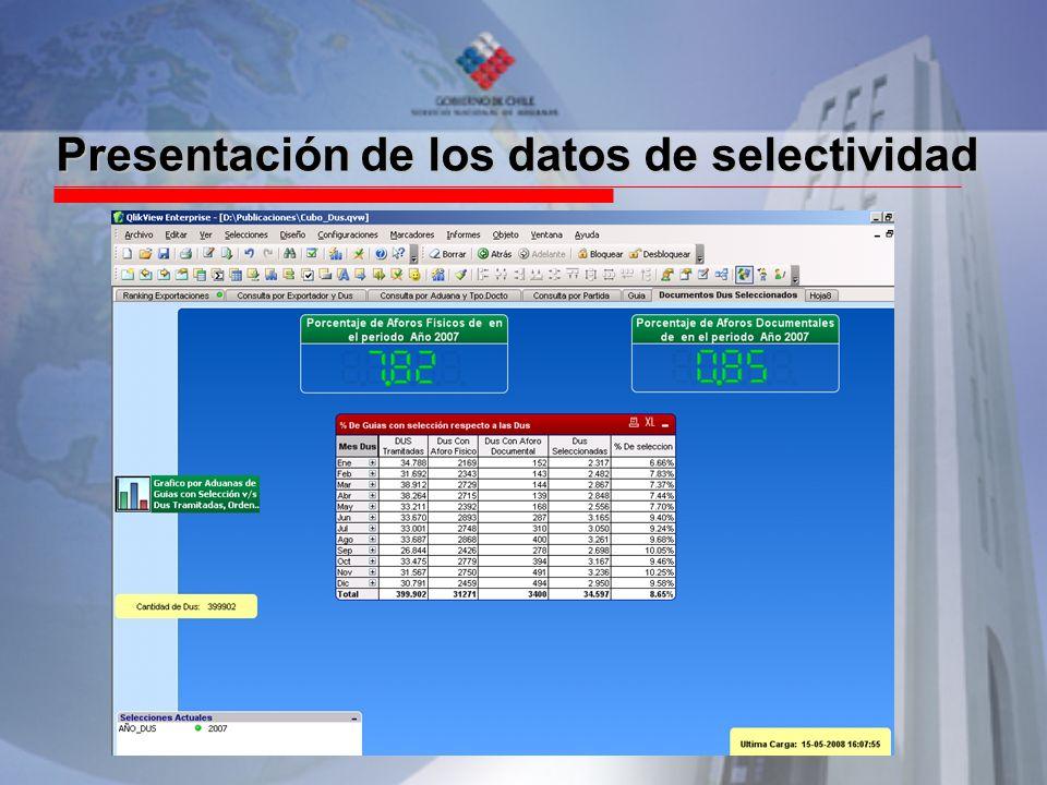 Presentación de los datos de selectividad