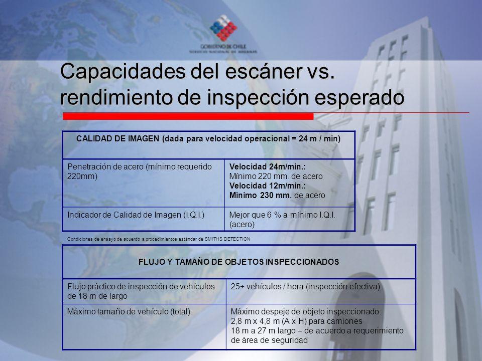 Capacidades del escáner vs. rendimiento de inspección esperado