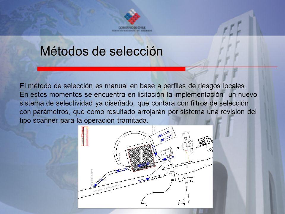 Métodos de selección El método de selección es manual en base a perfiles de riesgos locales.