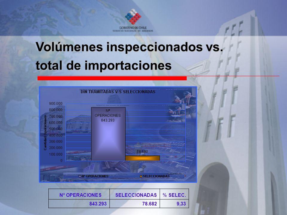 Volúmenes inspeccionados vs. total de importaciones