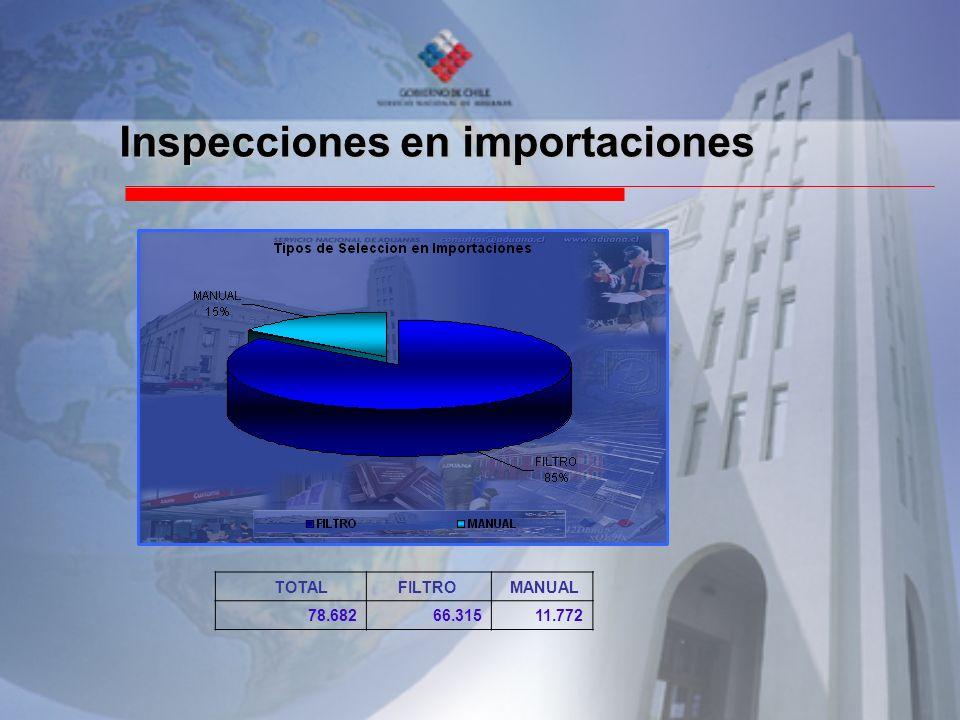 Inspecciones en importaciones