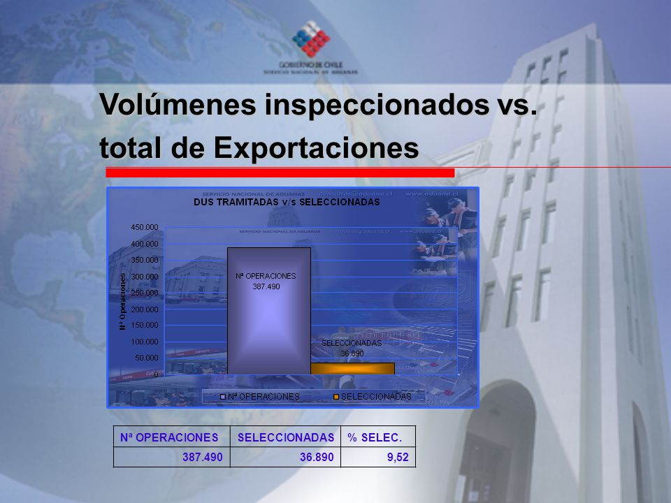 Volúmenes inspeccionados vs. total de Exportaciones