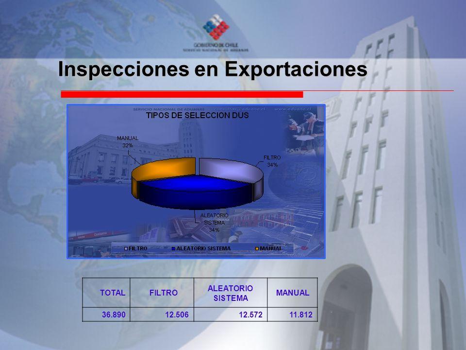 Inspecciones en Exportaciones