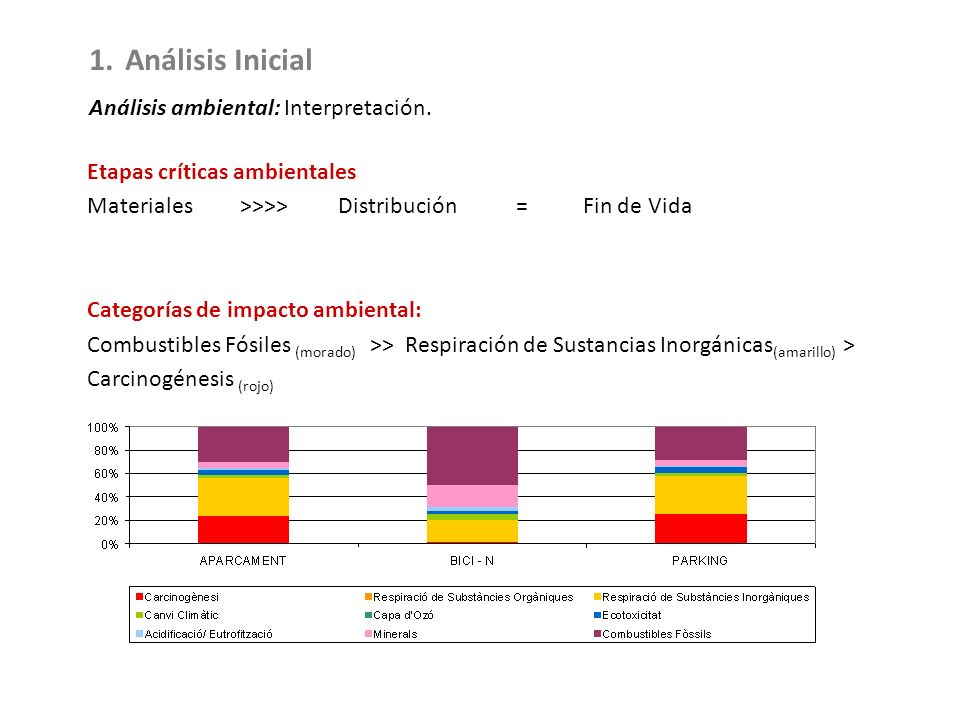 Análisis Inicial Análisis ambiental: Interpretación.