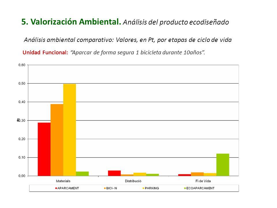 5. Valorización Ambiental. Análisis del producto ecodiseñado