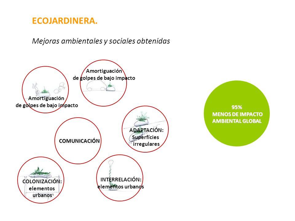 ECOJARDINERA. Mejoras ambientales y sociales obtenidas Amortiguación