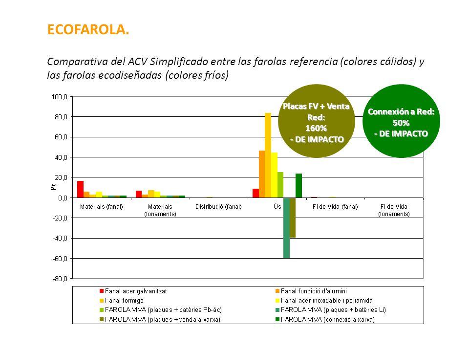 ECOFAROLA.Comparativa del ACV Simplificado entre las farolas referencia (colores cálidos) y las farolas ecodiseñadas (colores fríos)