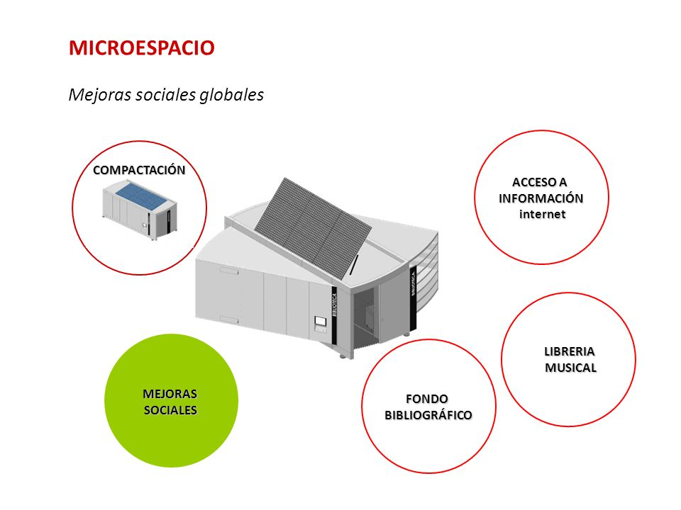 MICROESPACIO Mejoras sociales globales COMPACTACIÓN ACCESO A