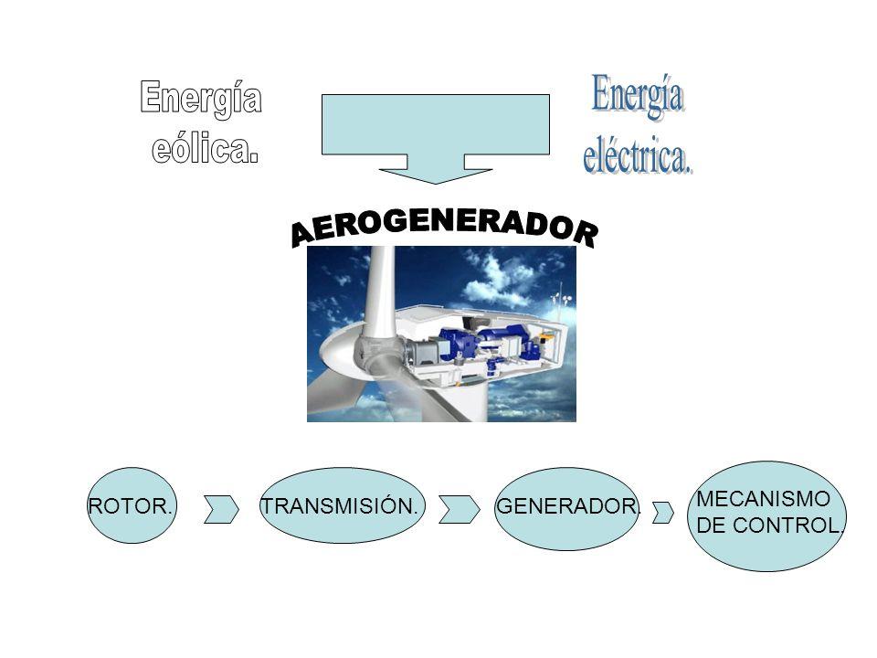 Energía Energía eléctrica. eólica. AEROGENERADOR MECANISMO DE CONTROL.