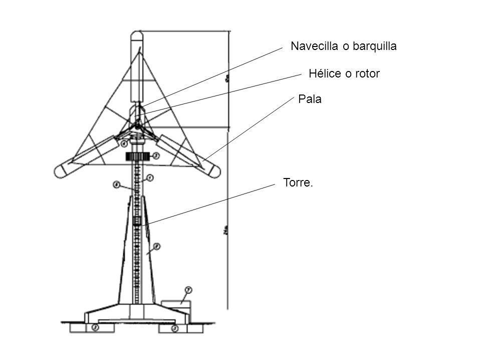 Navecilla o barquilla Hélice o rotor Pala Torre.