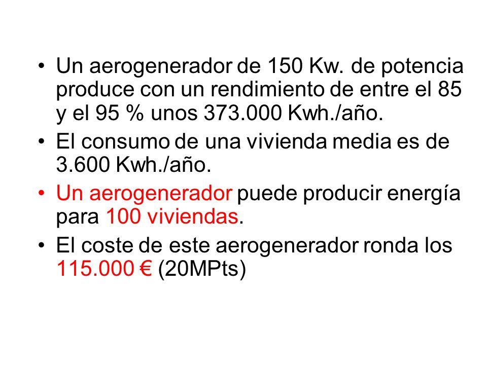 Un aerogenerador de 150 Kw. de potencia produce con un rendimiento de entre el 85 y el 95 % unos 373.000 Kwh./año.