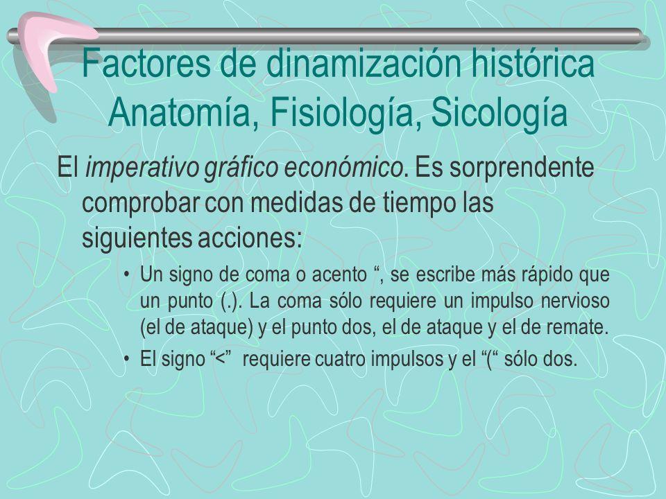 Factores de dinamización histórica Anatomía, Fisiología, Sicología