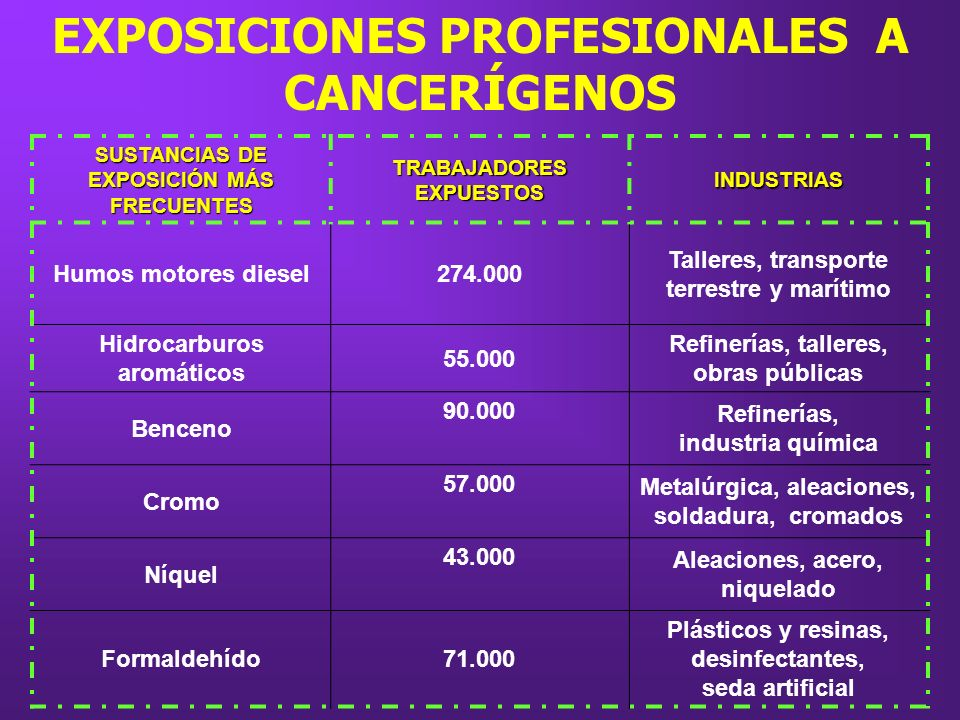 EXPOSICIONES PROFESIONALES A CANCERÍGENOS