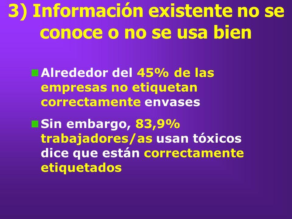 3) Información existente no se conoce o no se usa bien