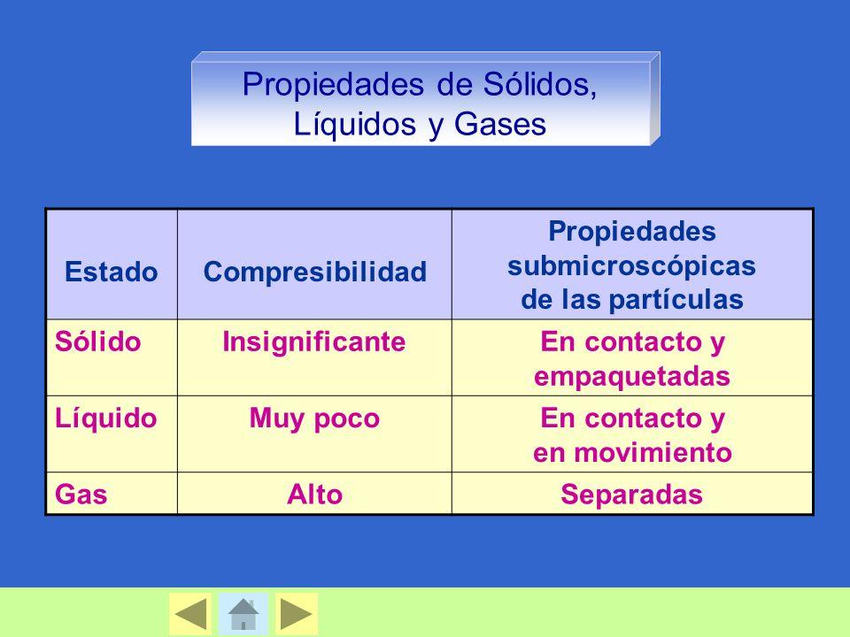 Propiedades submicroscópicas En contacto y empaquetadas
