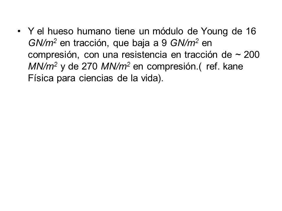 Y el hueso humano tiene un módulo de Young de 16 GN/m2 en tracción, que baja a 9 GN/m2 en compresión, con una resistencia en tracción de ~ 200 MN/m2 y de 270 MN/m2 en compresión.( ref.