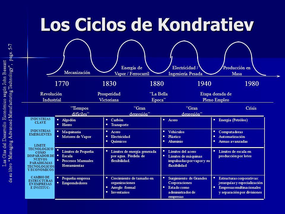 Los Ciclos de Kondratiev