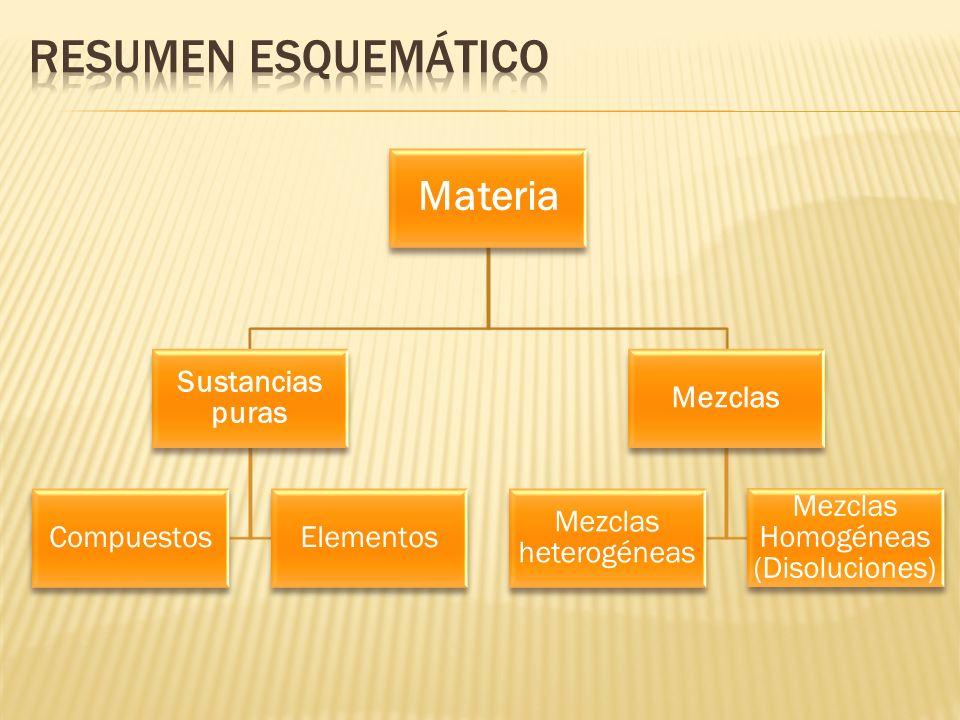 Mezclas Homogéneas (Disoluciones)